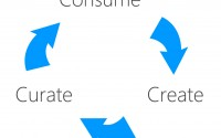 Consume, create, curate: a social media engagement cycle