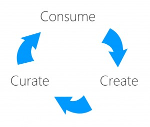Consume, create, curate - engagement cycle