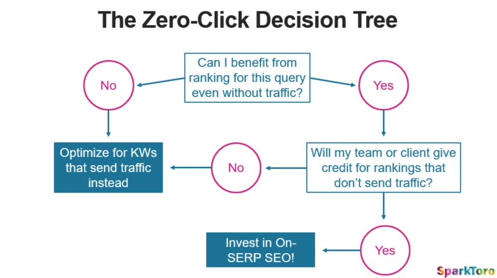 The Zero-Click decision tree from Rand Fishkin